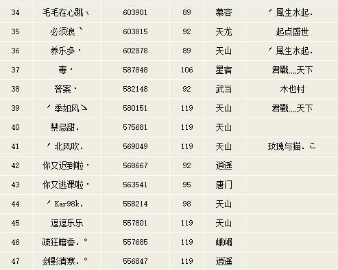 全服第一卡级少林,百万评分双重楼,119都不是对手  第3张